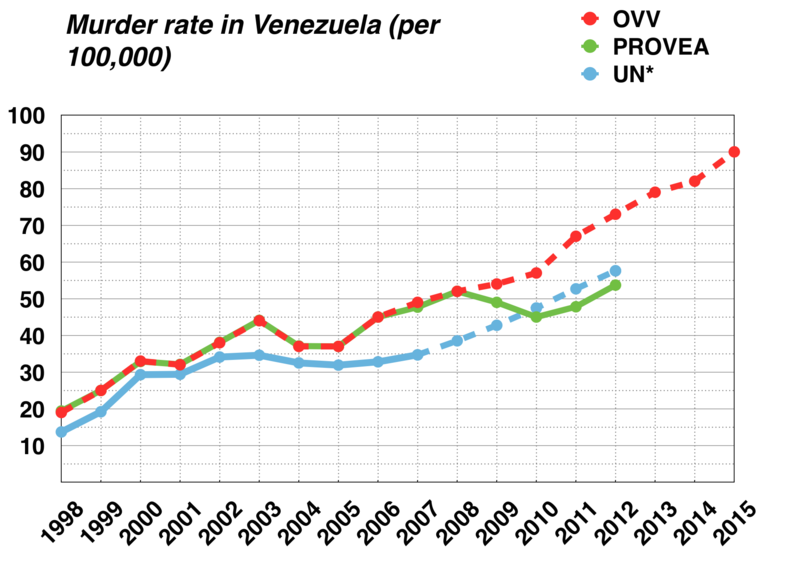 1998_to_2013_venezuela_murder_rate
