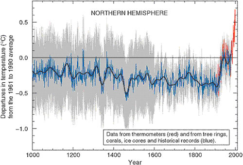 hockey-stick-climate-graph